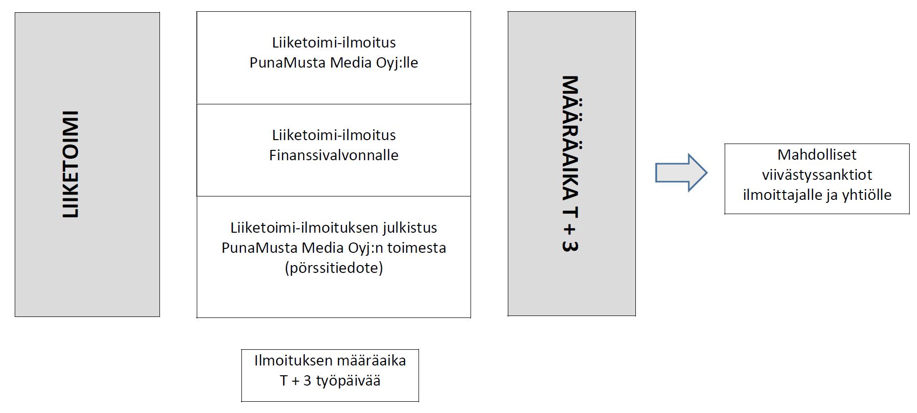 Liiketoimintakaavio